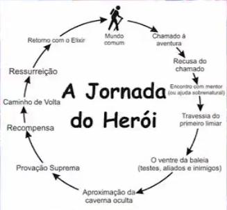 a_jornada_do_Heroi_Artur_Andrade